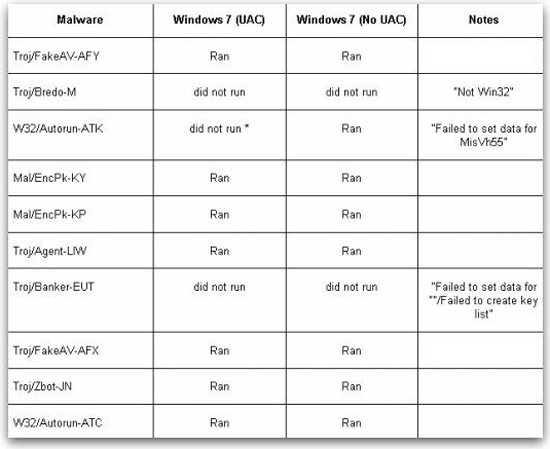 Windows-7-RTM-Infected-8-Out-of-10-Viruses-Claims-Security-Outfit-3