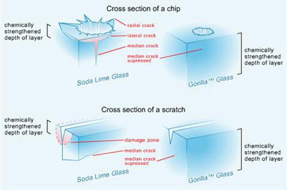 Corning Gorilla Glass versus Soda Lime Glass – XpressMusic ...