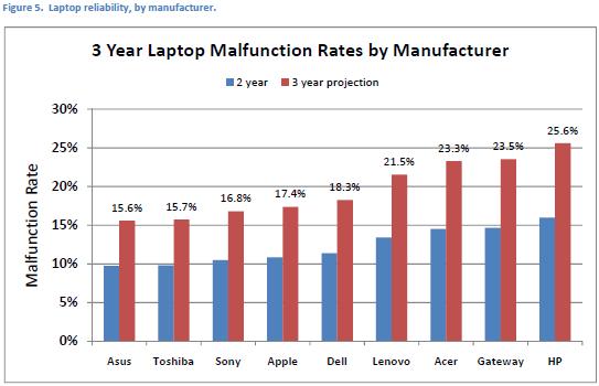 laptop-brand-reliability